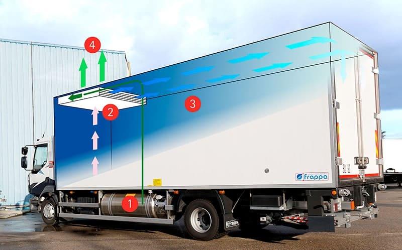 fonctionnement camion réfrigéré (18)