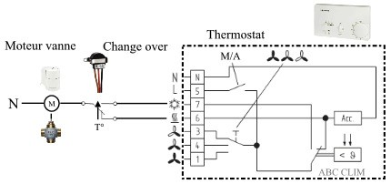 thermostat change over