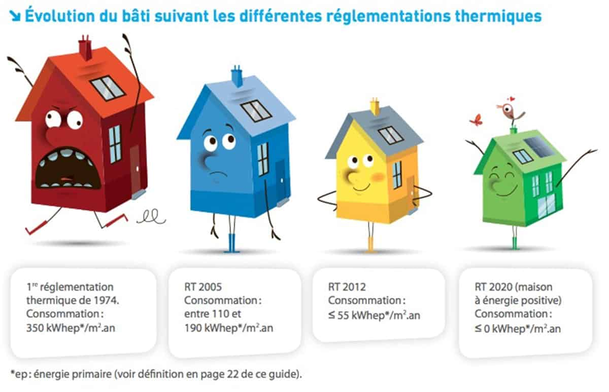 climatiseur RT 2012