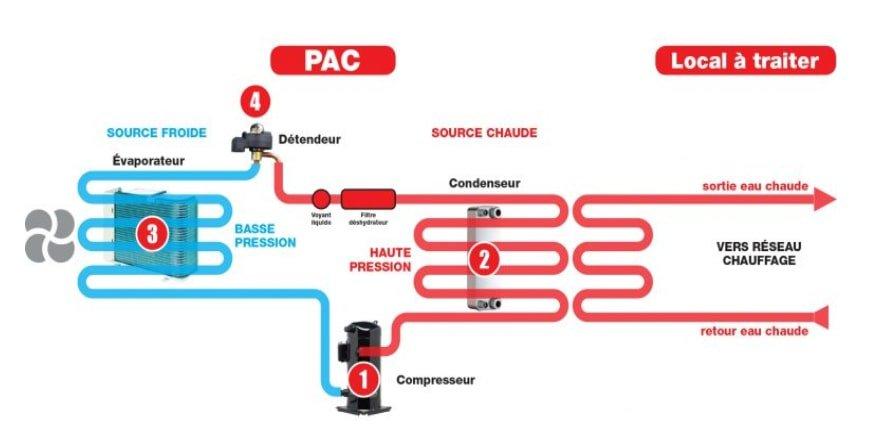 schéma PAC