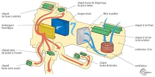 climatisation de voiture (2)