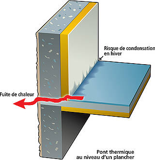 pont thermique