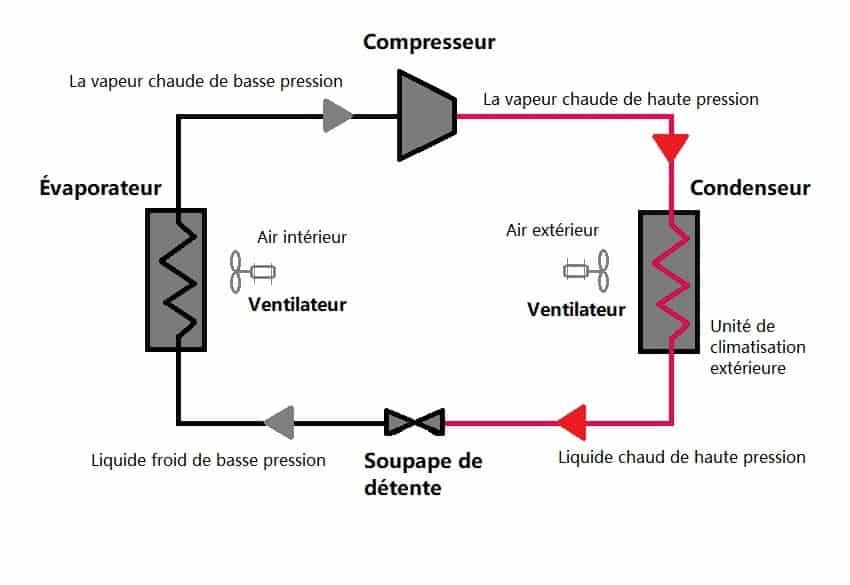 fonctionnement de climatiseur