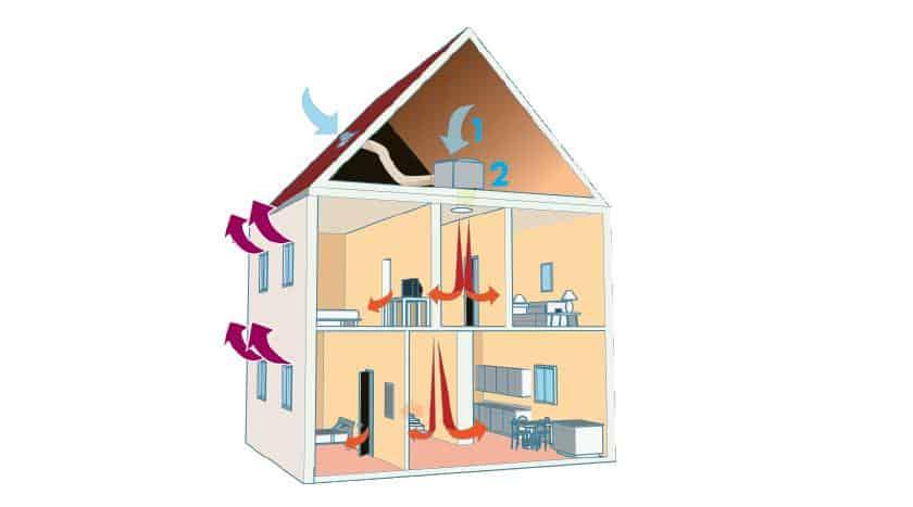 Aération et ventilation de maison