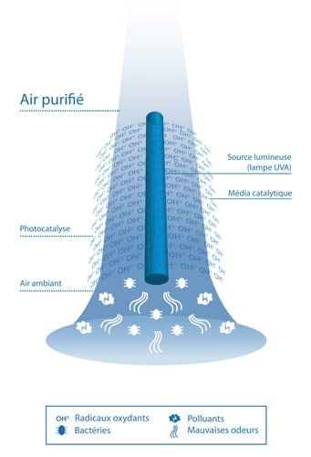 Fonctionnement purificateur d'air
