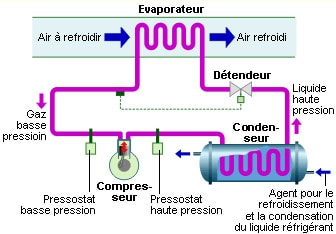 circuit climatisation