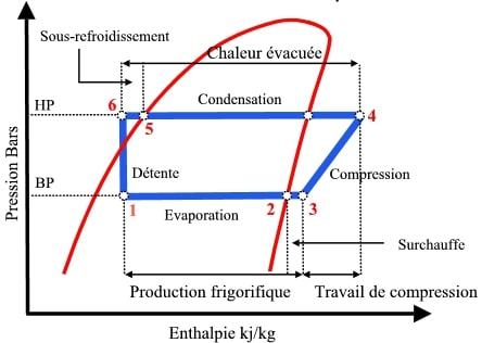 diagramme mollier