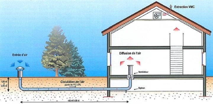 bioclimatisation