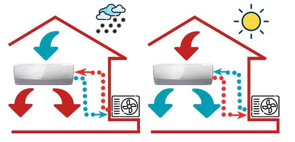 Climatiseur réversible ou climatiseur simple
