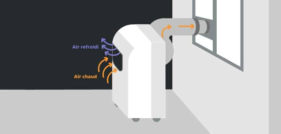 climatisation sans groupe extérieur (1)