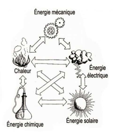 grands principes de la thermodynamique