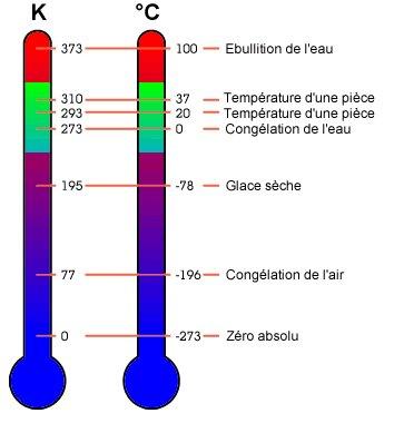 Les unités de mesure du froid