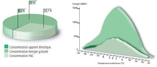 efficacité pompe à chaleur réversible