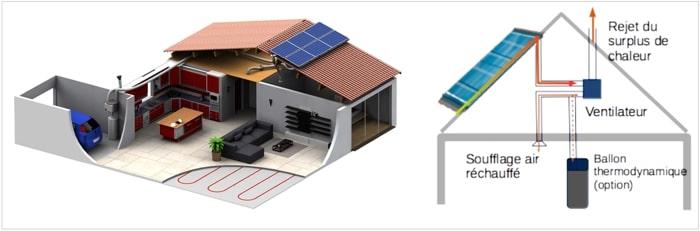 fonctionnement PAC solaire ou PAC hybride