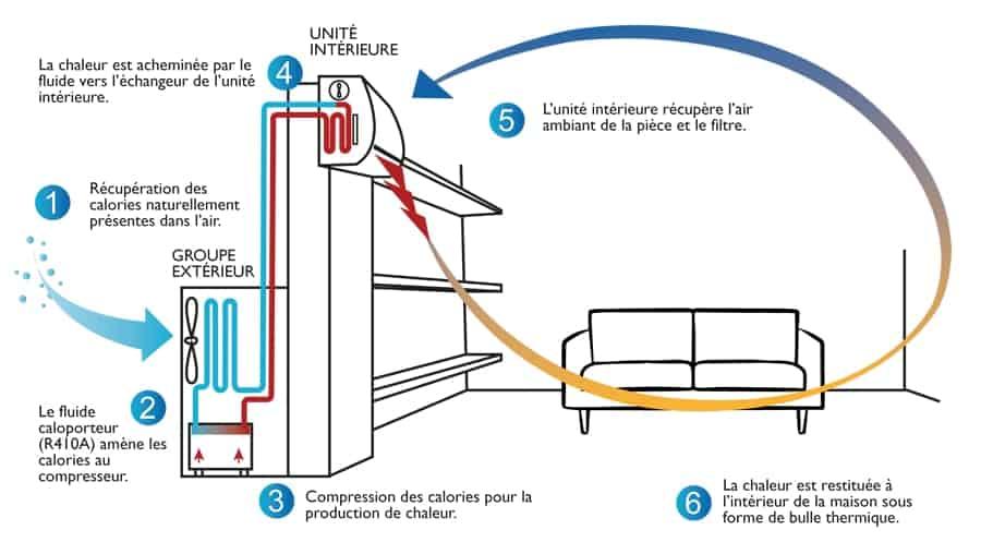 pompe à chaleur réversible (4)-min