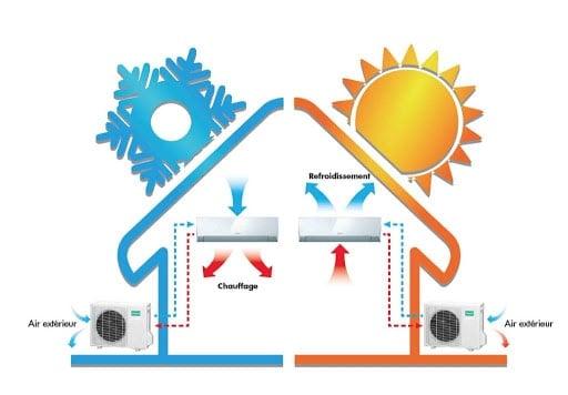 fonctionnement pompe à chaleur réversible