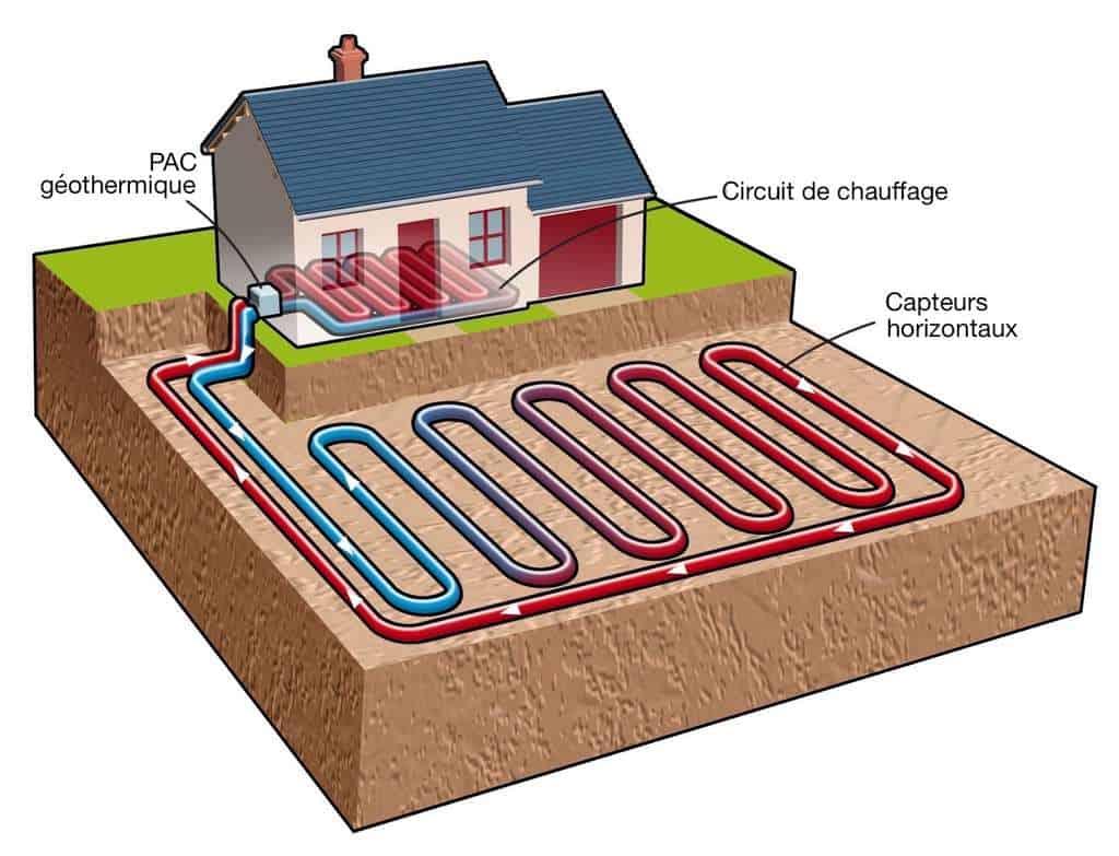 géothermie dans une maison
