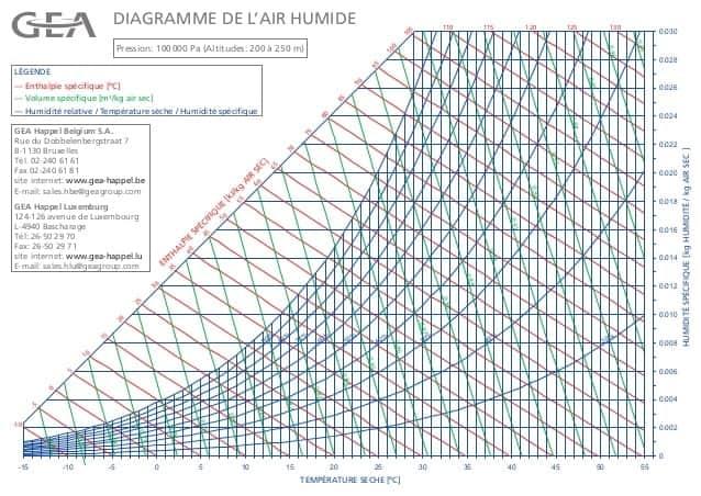 diagramme psychrométrique