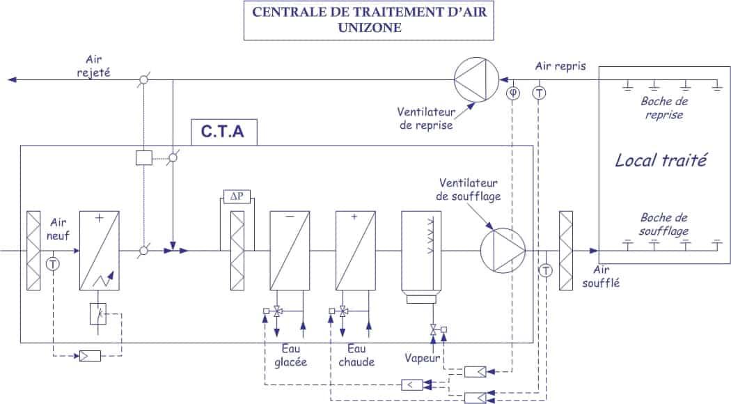 Schéma électrique CTA