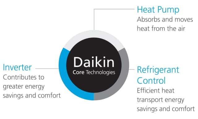 daikin inverter core technologies