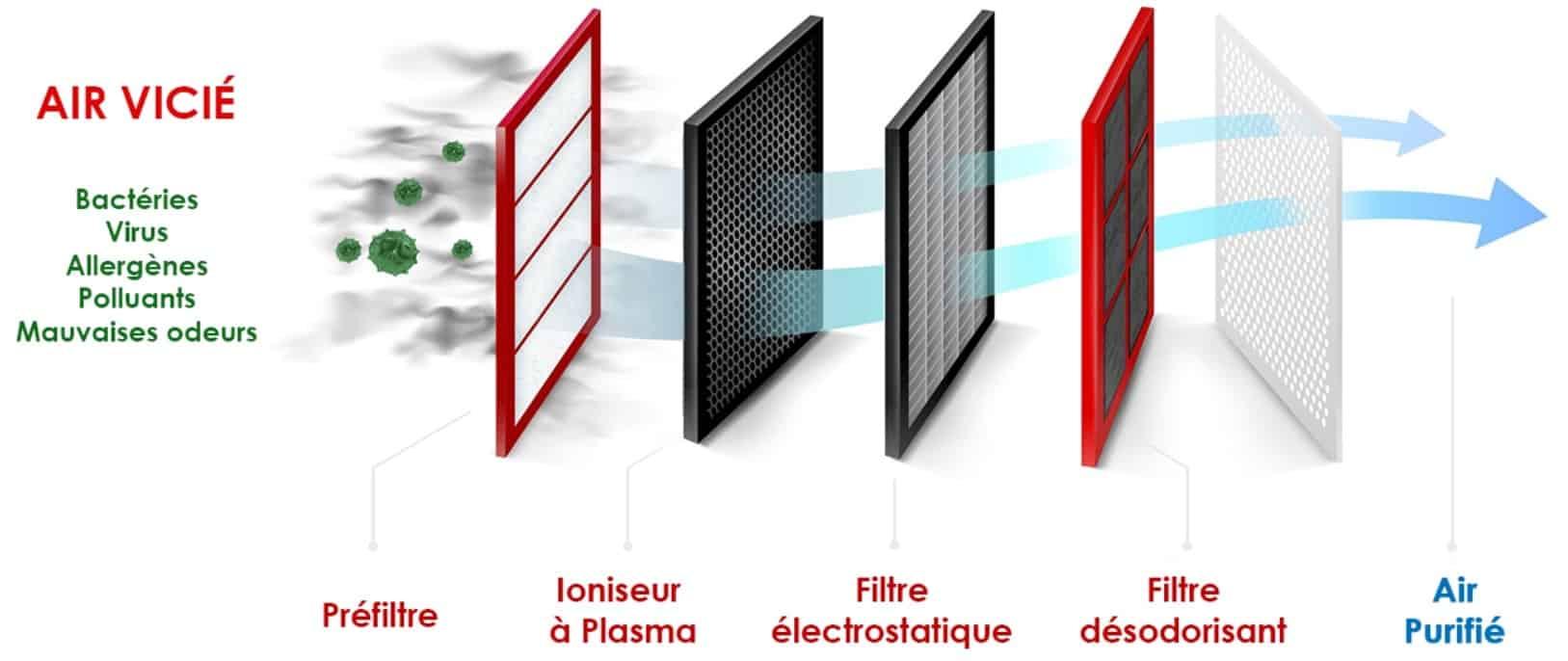 solutions technologiques de Mitsubishi climatisation